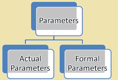 actual and formal parameter